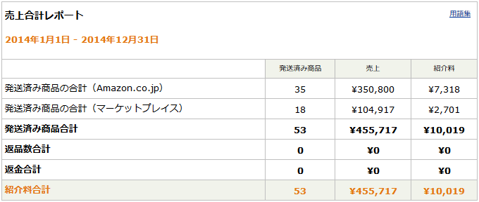 03_20150104_amazon-associate